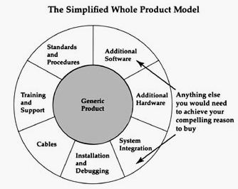 whole-product-model
