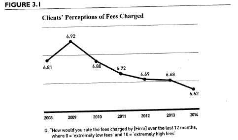 clients perceptions of fees charged