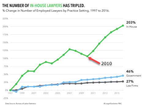 https://www.legalevolution.org/2017/05/002-law-enrollment-tumbled/