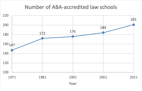 rise in law schools
